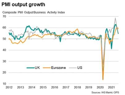 PMI output growth