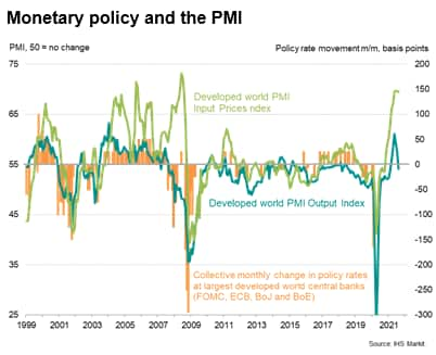 Monetary policy and the PMI