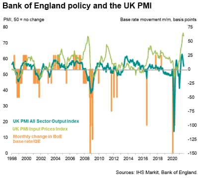 Bank of England policy and the UK PMI