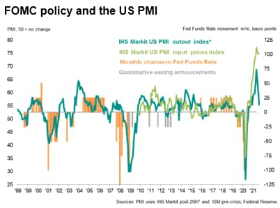 FOMC policy and the US PMI