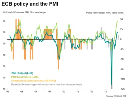 ECB policy and the PMI