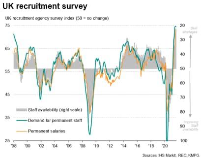 UK recruitment survey