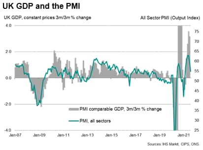 UK GDP and the PMI