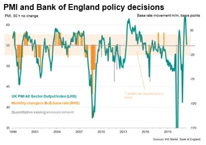 PMI and Bank of England policy decisions