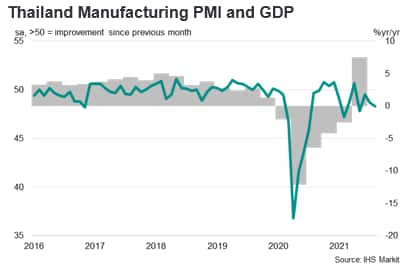 Thailand Manufacturing PMI and GDP