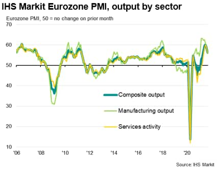 IHS Markit Eurozone PMI, output by sector