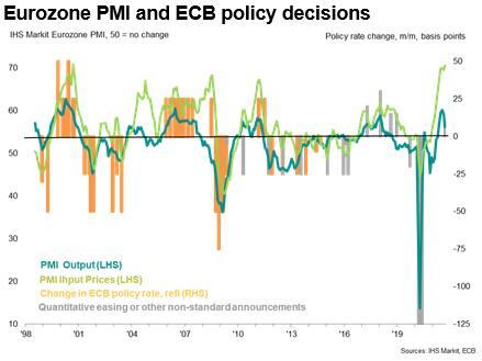 Eurozone PMI and ECB policy decisions