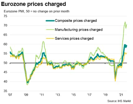 Eurozone prices charged