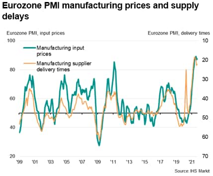 Eurozone PMI manufacturing prices and supply delays