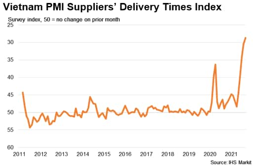Vietnam PMI Suppliers' Delivery Times Index