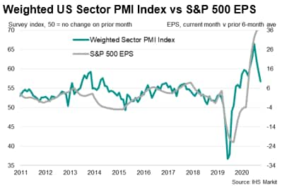Weighted US Sector PMI Index vs S&P 500 EPS