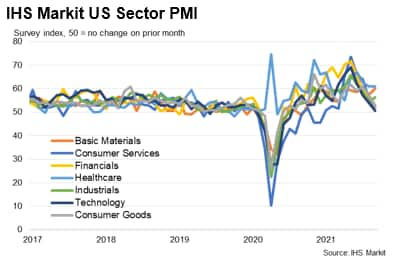IHS Markit US Sector PMI
