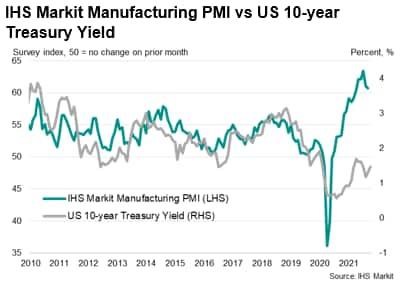 US Treasury yields climb with inflation worries