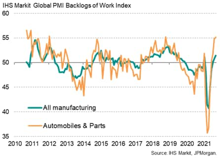 Chart 5: Global manufacturing backlogs of work