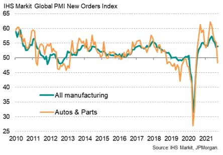 Chart 4: Global manufacturing new orders