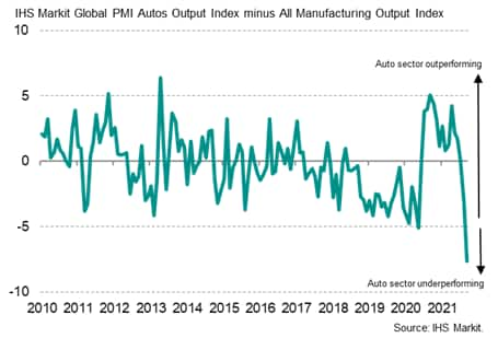 Chart 3: Global automaker output growth relative to all manufacturing