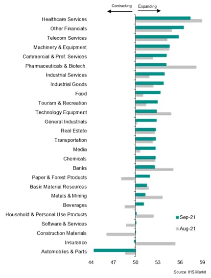 Chart 2: Global sector PMI output rankings