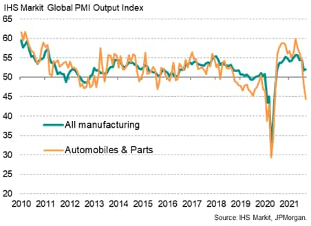 Chart 1: Global manufacturing output