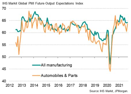 Chart 10: Global manufacturing expectations