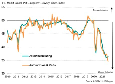 Chart 8: Global manufacturing supply delays