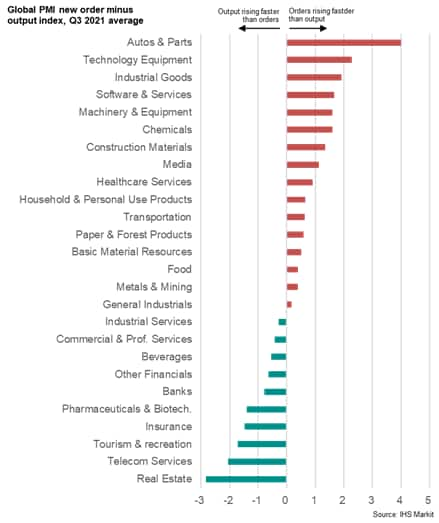 Chart 7: Global manufacturing new order minus output growth, sector rankings