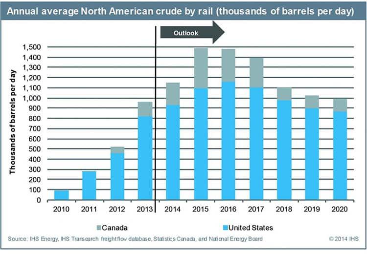 Annual average North American crude by rail