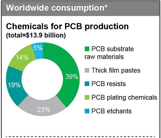 Specialty Chemicals Industry