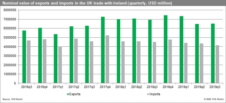 Nominal value of exports and imports in UK trade with Ireland