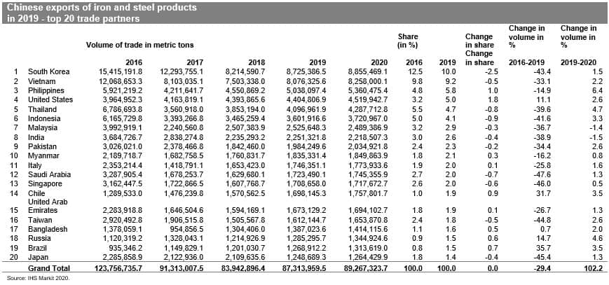 Chinese exports of iron and steel products