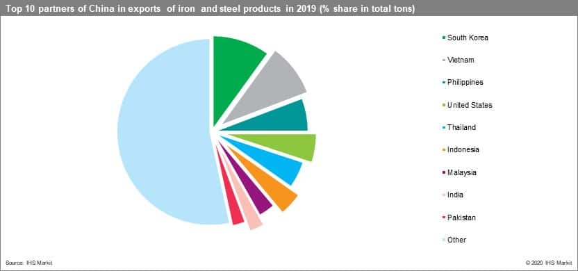 Top 10 partners of China in exports of iron and steel