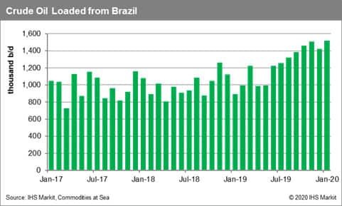 Crude Oil Loaded from Brazil