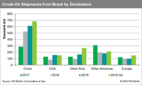 Crude Oil Shipments from Brazil by Destination