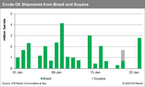 Crude Oil Shipments from Brazil and Guyana