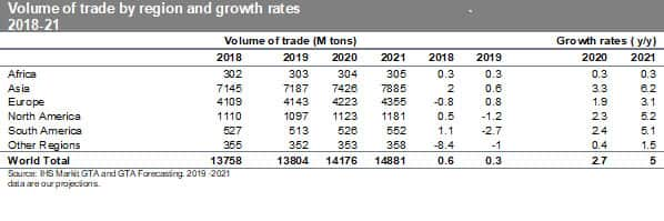 Volume of Trade by Region and Growth Rates