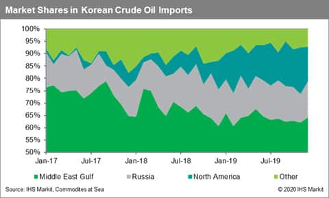Market Shares in South Korean Crude Oil Imports