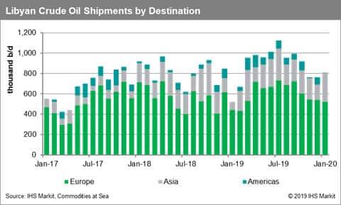Libya Crude Oil Shipments by Destination