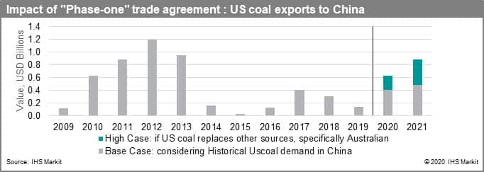Impact of 'Phase-One' Trade Agreement: US coal exports to China