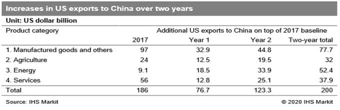 Increases in US exports to China over two years