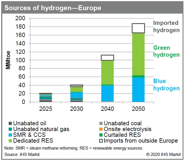 Sources of hydrogen - Europe