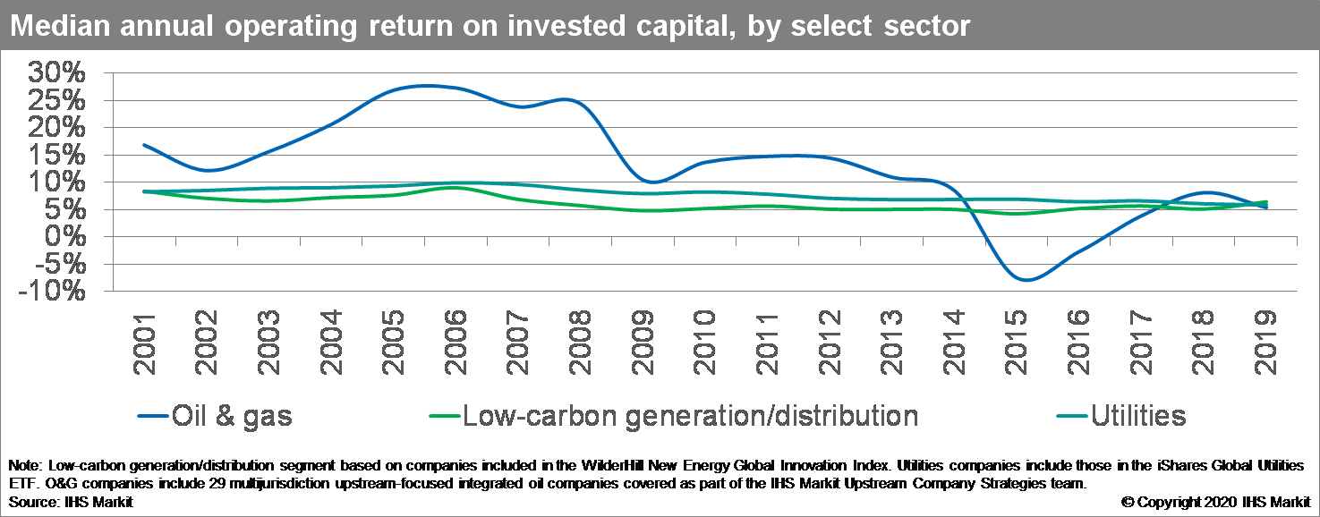 Median annual operating return on invested capital, by select sector