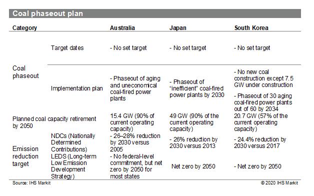 Coal phaseout plan