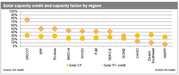 Solar capacity credit and capacity factor by region