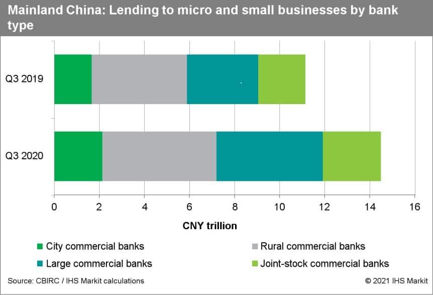 Micro lending in China