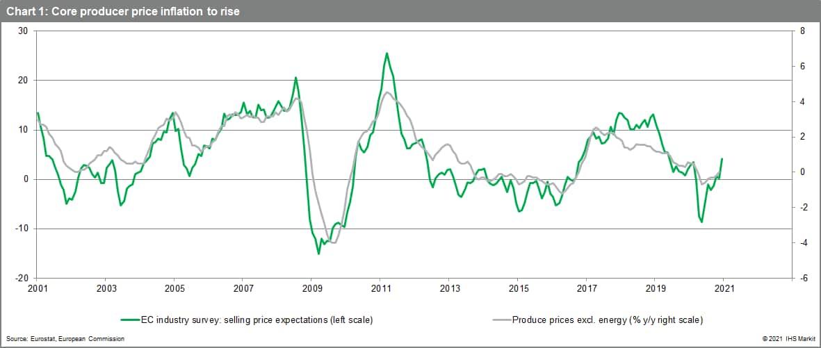 Core inflation Eurozone January 2021