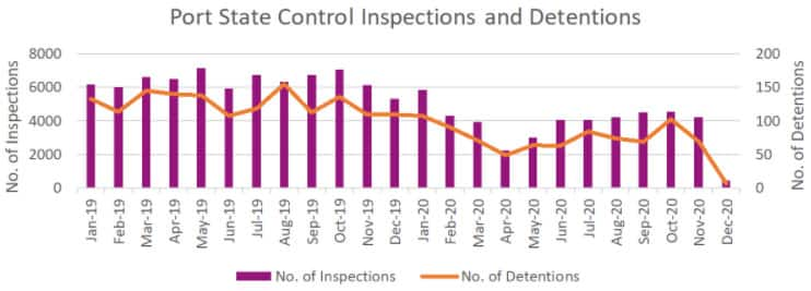 Port State Control Inspections and Detentions