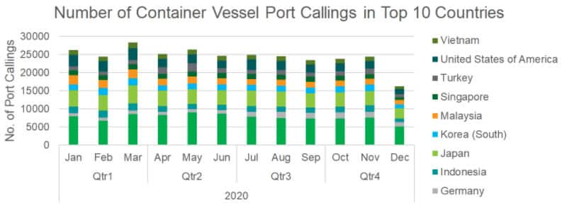 Number of container vessel port callings