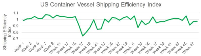 US Container Vessel Shipping Efficiency