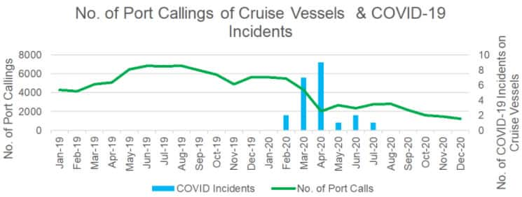 Number of Port Callings