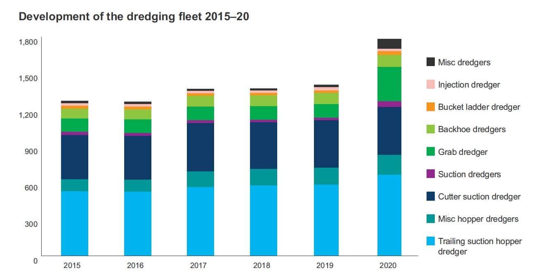 Development of the dredging fleet 2015-20