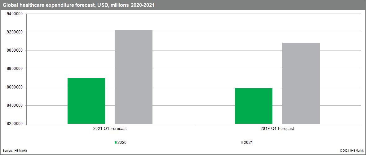 Healthcare forecast 2021
